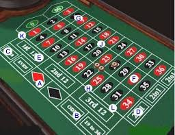 The Most Successful Tips to Win Roulette Games